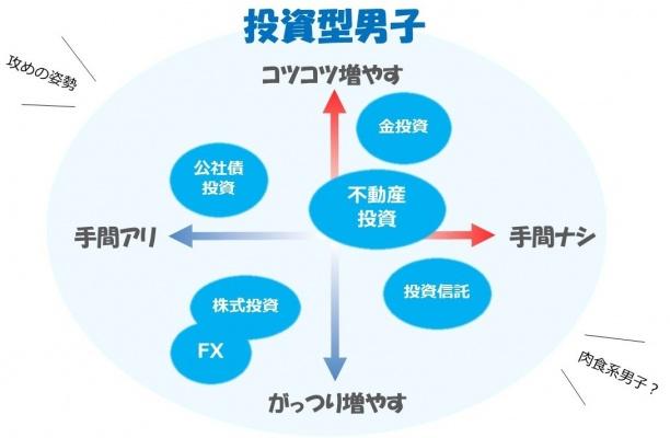 新♡結婚相手の選び方♡投資型男子のススメ!!